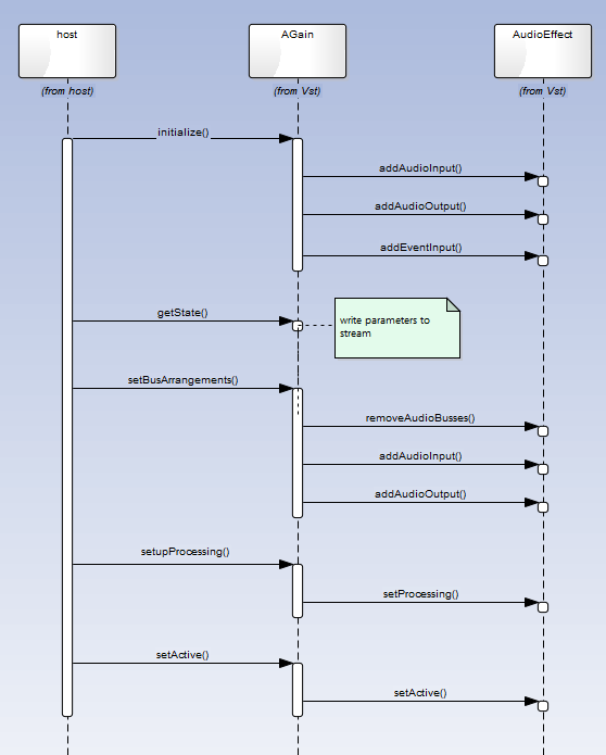 Uml Sequence Diagrams For Vst   Topic In The  U0026 39 Dsp And Plug